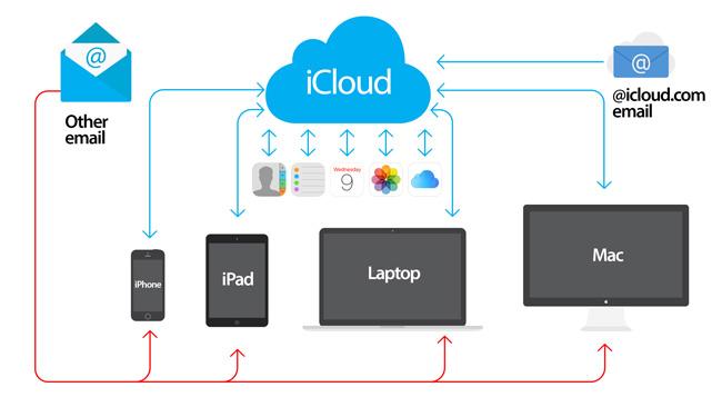 什麼是iCloud